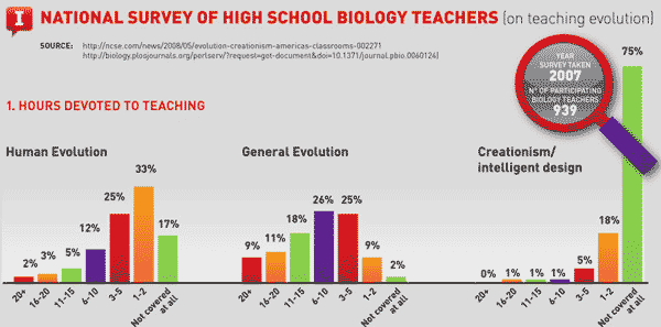Biology teachers creationism chart