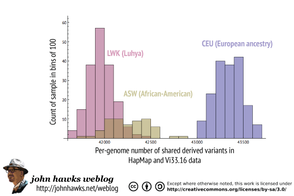 Comparison of shared Neandertal derived variants in CEU, LWK and ASW samples