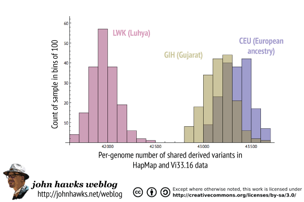 Comparison of shared Neandertal derived variants in CEU, LWK and GIH samples
