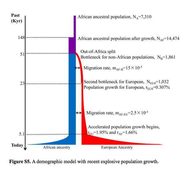 Population model from Fu et al. 2012
