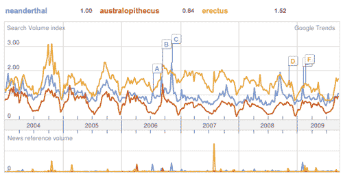 Google Trends output comparing search volumes for Neanderthal, Australopithecus, erectus