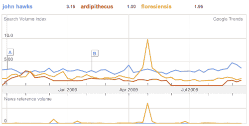 Google Trends output comparing search volumes for John Hawks, Ardipithecus, floresiensis