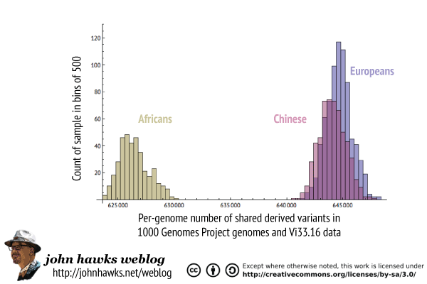 Comparison of shared Neandertal derived variants in African, Chinese and European samples