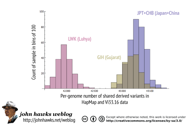 Comparison of shared Neandertal derived variants in JPT+CHB, LWK and GIH samples
