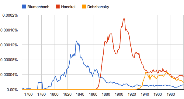 Google ngram comparison of Blumenbach, Haeckel, and Dobzhansky