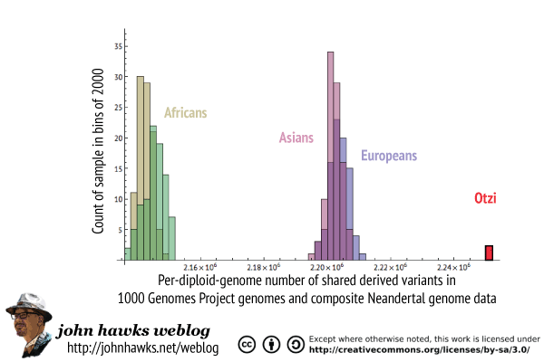 Otzi 1000 Genomes Neandertal comparison