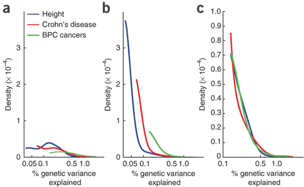 Effect size distribution of variants found to explain heritability of stature, Crohns and BPC cancers in human genome-wide association studies