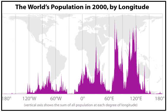 World population in 2000 plotted by longitude
