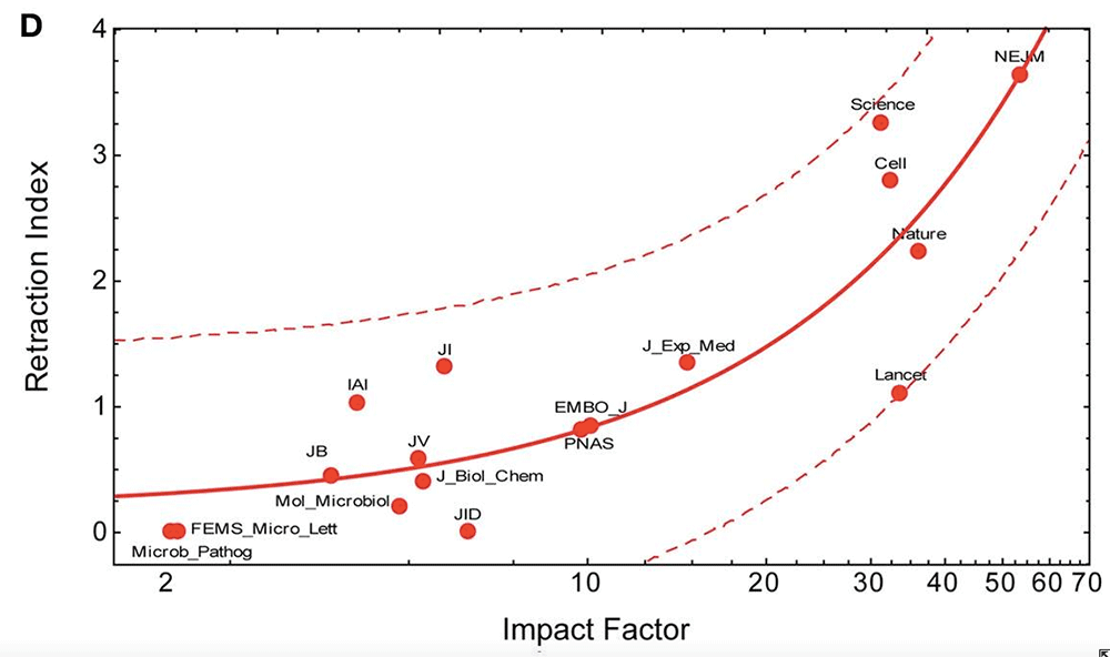 Retraction index versus journal impact factor