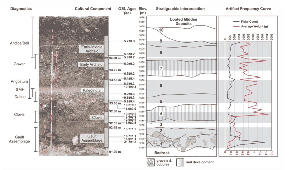 Stratigraphy and OSL chronology of the Gault area 15 site, from Williams et al. (2018).