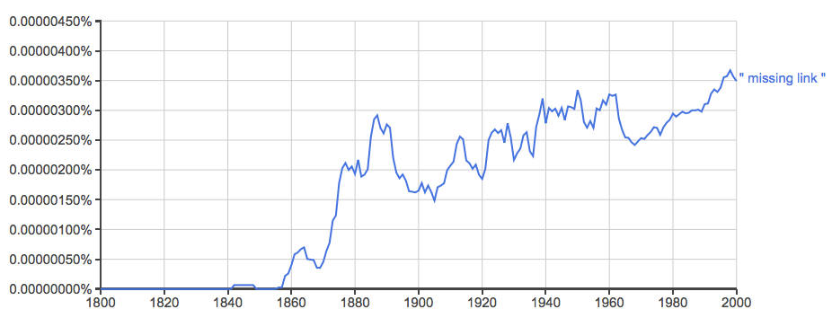 Google Ngram viewer output for 'missing link'