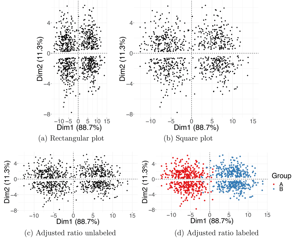 Figure 2 from Nguyen and Holmes 2019, showing the effects of different aspect ratios upon visualizations of PCA results