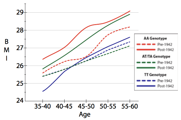 Figure 3 from Rosenquist and colleagues 2015, showing BMI versus birth year