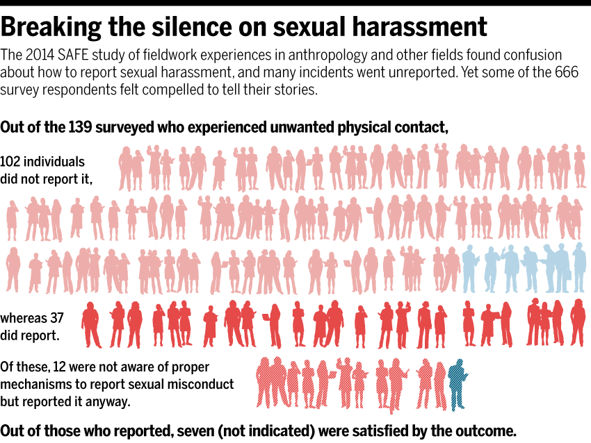 Sexual misconduct graphic from Science story