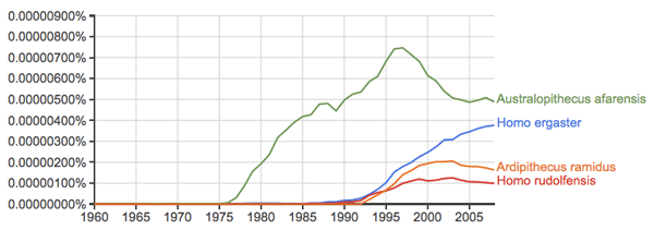 Hominin species names according to Google ngram viewer