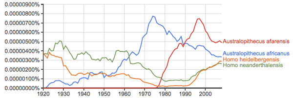 Hominin species names from Google Ngram Viewer, with Homo heidelbergensis and Homo neanderthalensis