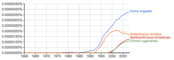 Hominin species names according to Google ngram viewer, including Orrorin and Sahelanthropus