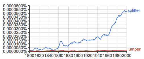 Google Ngram showing splitter versus lumper in books from 1800 to 2000